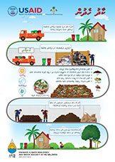 20150714-awareness-fertilizer-prep-maldives-gcc-proj